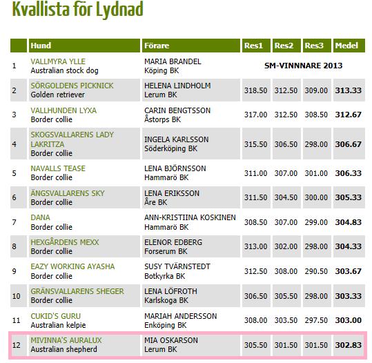 12 i Sverige!!